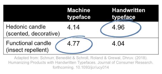Como a tipografia de uma embalagem pode aumentar as vendas 3