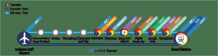 paradas-de-tren-aeropuerto-a-seul