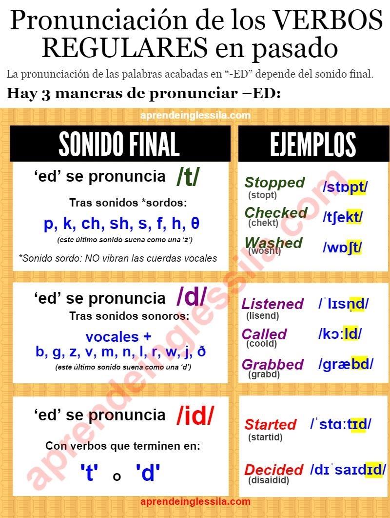 pronunciación de los verbos regulares