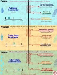 infografía tiempos verbales