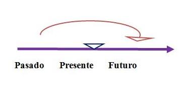 futuro perfecto continuo