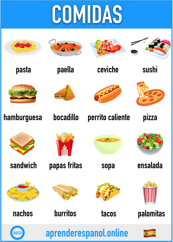 Las Carnes En Espanol Vocabulario Y Ejercicios