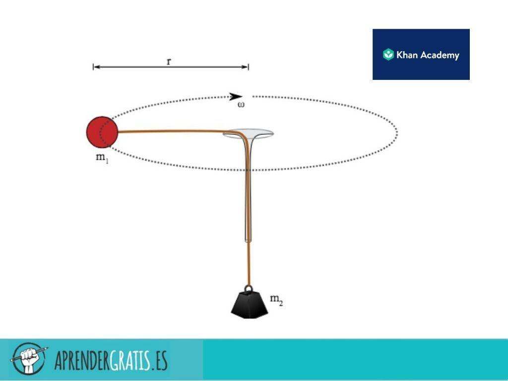 Aprender Gratis | Curso sobre la fuerza centrípeta y la gravitación