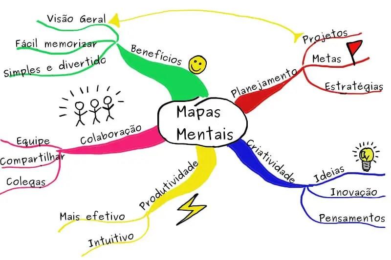 Qual a importância dos mapas mentais? 2