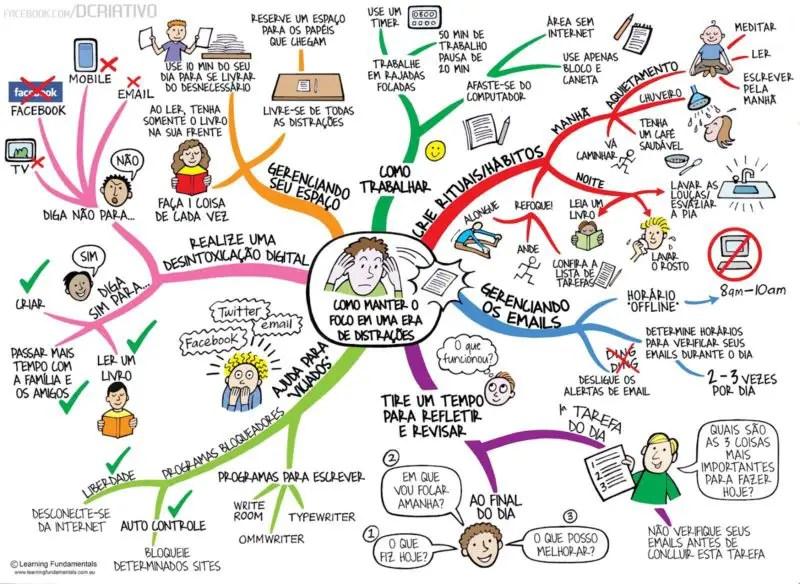 Qual a importância dos mapas mentais? 1