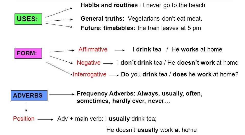 Simple Present No Inglês Regras E Exemplos Aprender Palavras