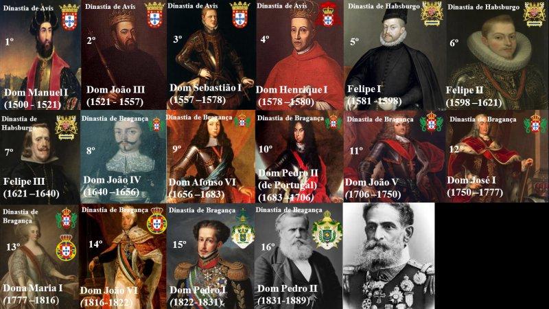 Lista de presidentes do Brasil + Reis e governantes 1