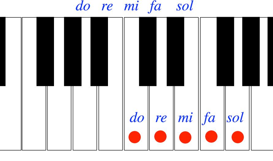 Aprender piano con fichas Sibelius. Primeros pasos. Do mi sol