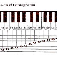 Nombre de las notas musicales. Teoría . Repaso.
