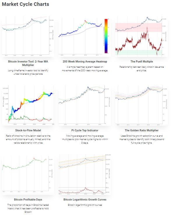 Types of charts available on the Lookintobitcoin.com website