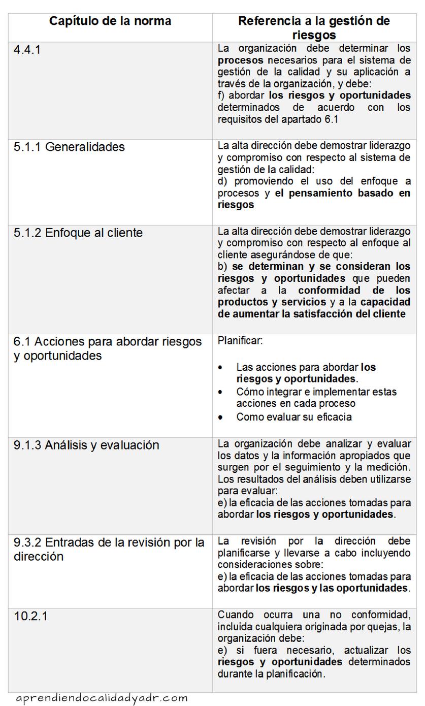 Gestión de riesgos y oportunidades en ISO 9001:2015 - Calidad y ADR