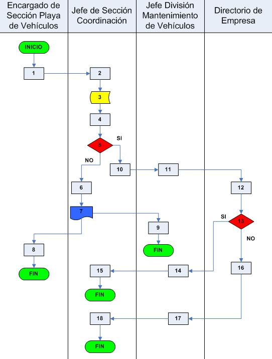 Diagrama de flujo o flujograma calidad y adr diagrama de flujo ccuart Gallery