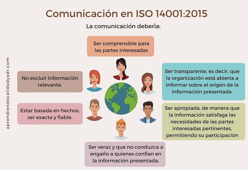 ISO 14001 Capítulo 7