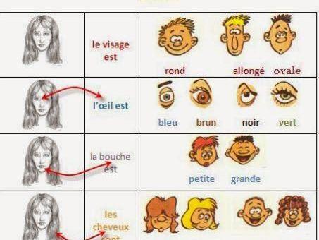 Adjetivos para describir personas en francés