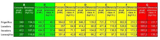 tabla categorías energéticas electrodomesticos