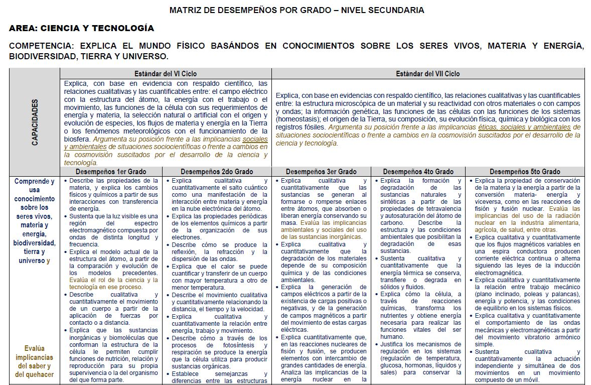 MATRIZ 01 DE DESEMPEÑOS POR GRADO – NIVEL SECUNDARIA 3