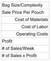 Profit Factors