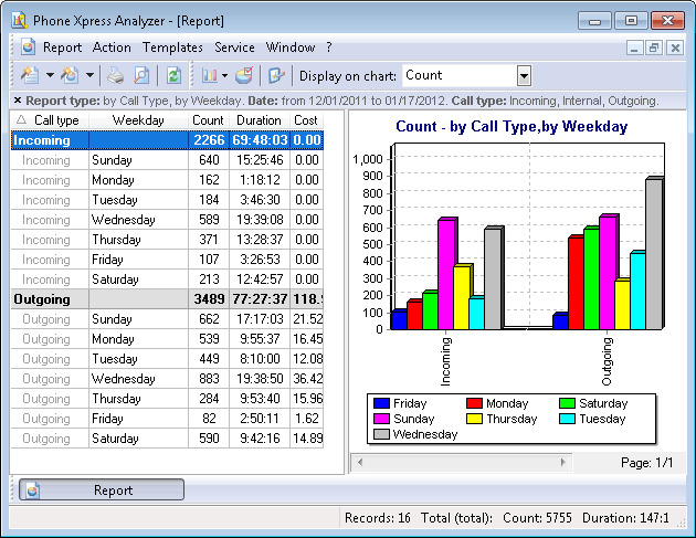 """Complex report """"By call type, by day of week"""""""