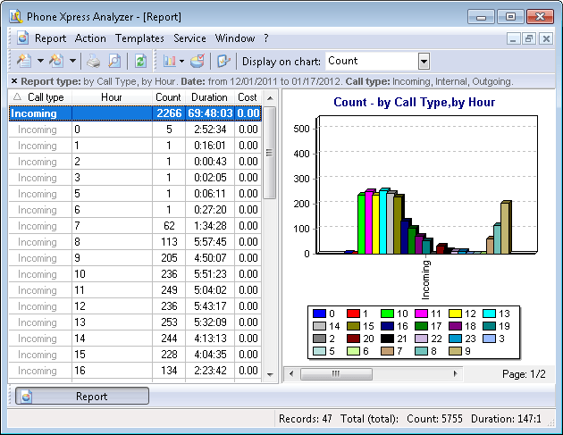 """Complex report """"By call type, by hour"""""""