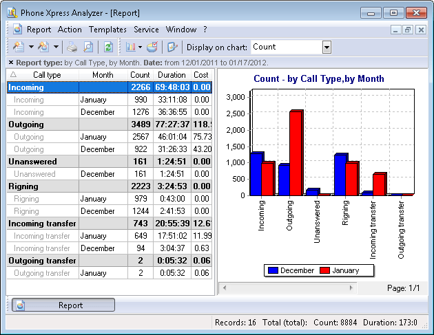 "Complex report ""By call type, by month"""