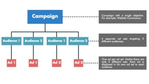 Split Test Facebook Ads Diagram