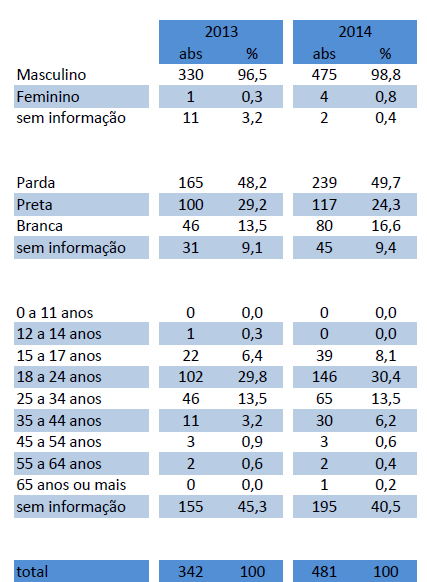 Fonte: Instituto de Segurança Pública, governo do RJ