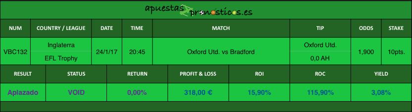 Resultados Oxford Utd. vs Bradford
