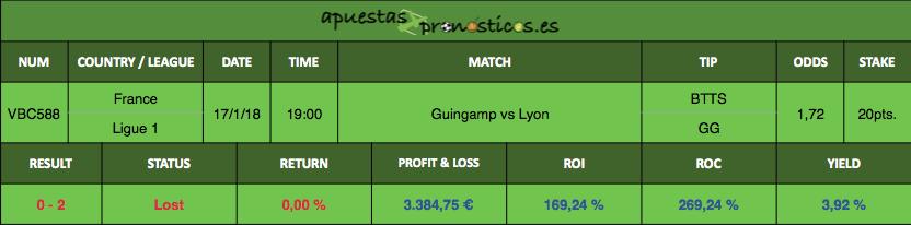 Resultado de nuestro pronostico para el partido entre Guingamp vs Lyon