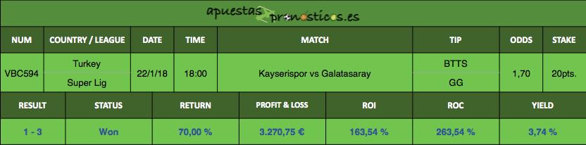 Resultado de nuestro pronostico para el partido entre Kayserispor vs Galatasaray