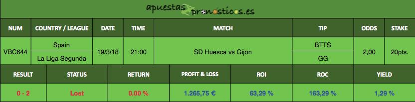 Resultado de nuestro pronostico para el partido entre SD Huesca vs Gijon