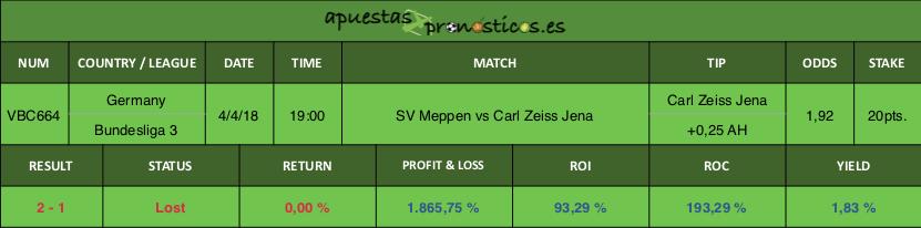 Resultado de nuestro pronostico para el partido entre SV Meppen vs Carl Zeiss Jena