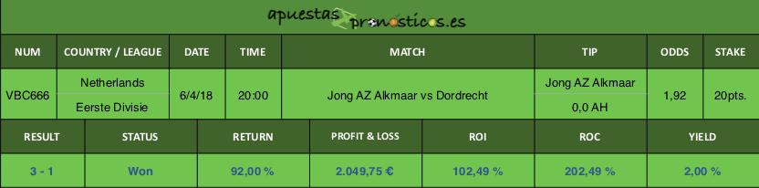 Resultado de nuestro pronostico para el partido entre Jong AZ Alkmaar vs Dordrecht