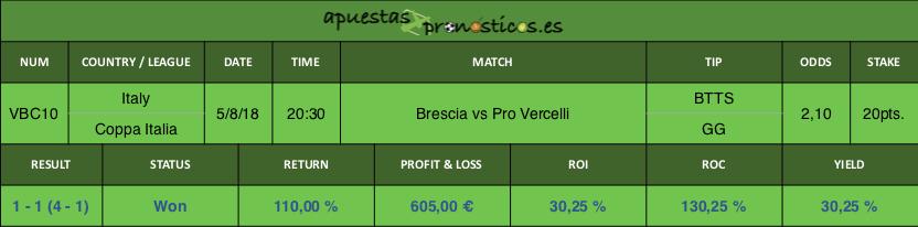 Resultado de nuestro pronostico para el partido Brescia vs Pro Vercelli.