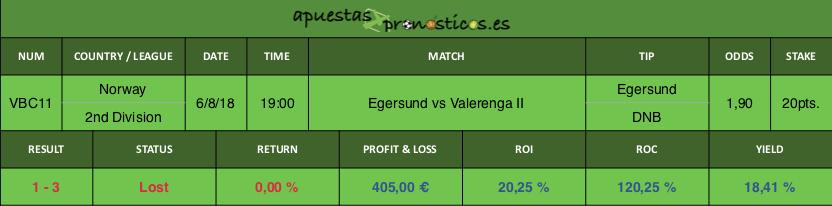 Resultado de nuestro pronostico para el partido Egersund vs Valerenga II.