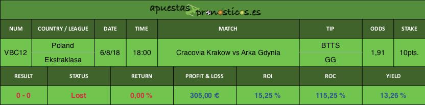 Resultado de nuestro pronostico para el partido Cracovia Krakow vs Arka Gdynia.