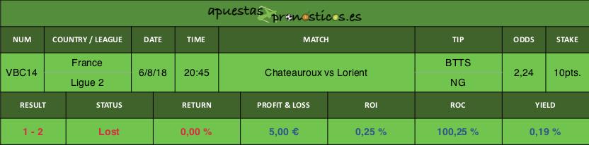 Resultado de nuestro pronostico para el partido Chateauroux vs Lorient.