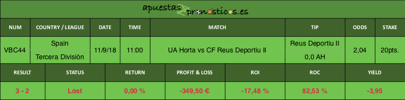 Resultado de nuestro pronostico para el partido UA Horta vs CF Reus Deportiu II.