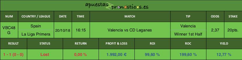 Resultado de nuestro pronostico para el partido Valencia vs CD Leganes.