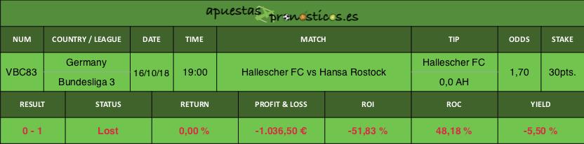 Resultado de nuestro pronostico para el partido Hallescher FC vs Hansa Rostock.