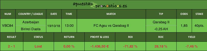 Resultado de nuestro pronostico para el partido FC Agsu vs Qarabag II.