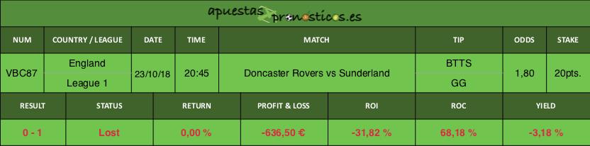 Resultado de nuestro pronostico para el partido Doncaster Rovers vs Sunderland.