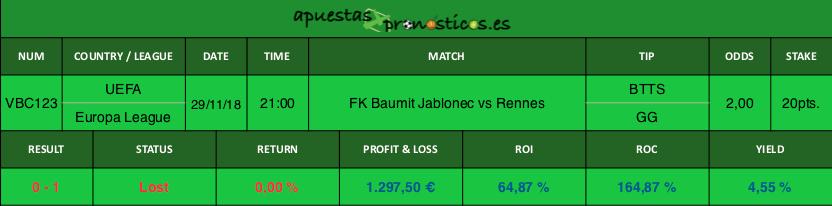 Resultado de nuestro pronostico para el partido FK Baumit Jablonec vs Rennes.