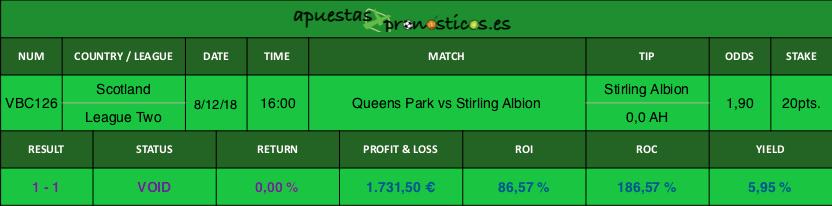 Resultado de nuestro pronostico para el partido entre Queens Park vs Stirling Albion