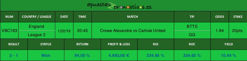 Resultado de nuestro pronostico para el partido Crewe Alexandra vs Carlisle United.