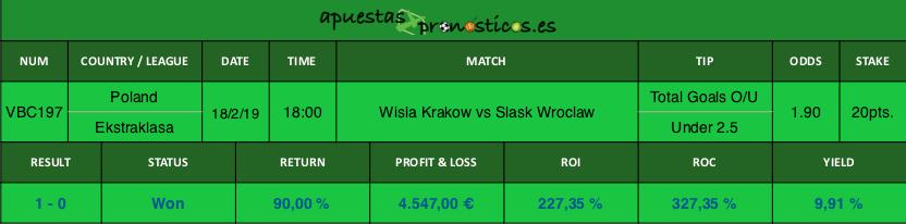 Resultado de nuestro pronostico para el partido Wisla Krakow vs Slask Wroclaw.