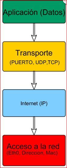 Capas del Modelo TCP_IP