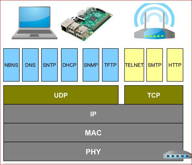 Protocolos de la arquitectura TCP_IP