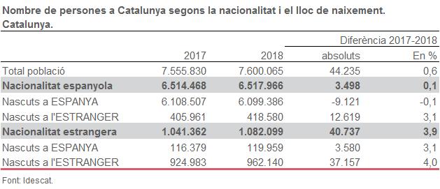 Nombre de persones a Catalunya segons la nacionalitat i el lloc de naixement