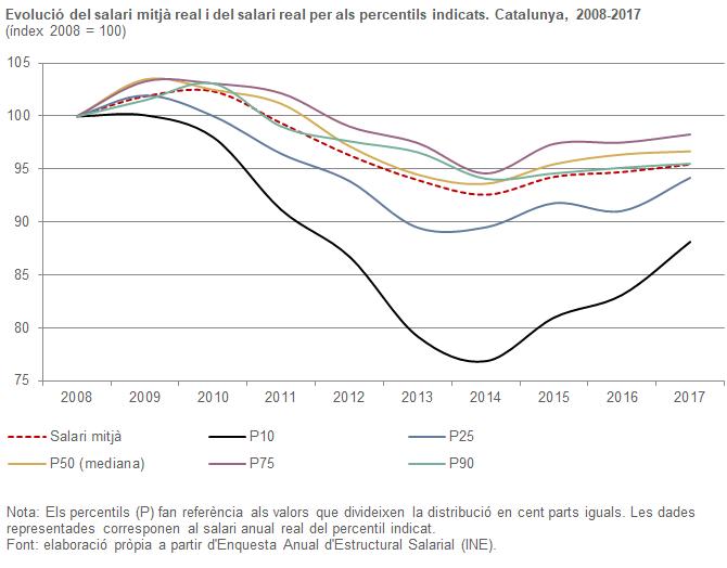 Evolució del salari mitjà real i del salari real per als percentils indicats. Catalunya , 2008-2017