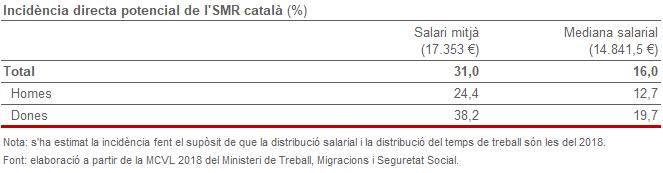 Incidència directa potencial de l'SMR català